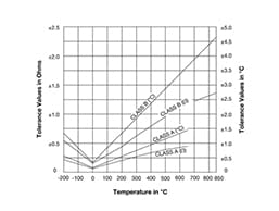 Thermocouple and RTD Tolerance vs Temperature Chart